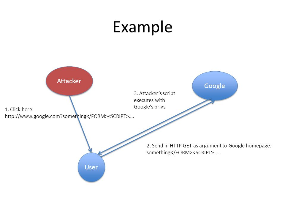 Example Attacker User Google 1. Click here: http://www.google.com?something …. 2. Send in HTTP GET as argument to Google homepage: something …. 3. Att