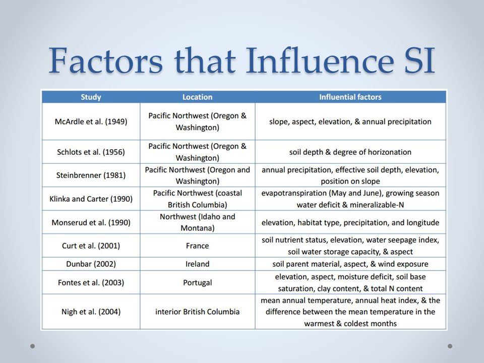 Factors that Influence SI