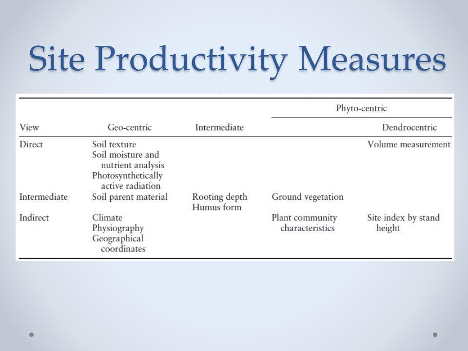 Site Productivity Measures