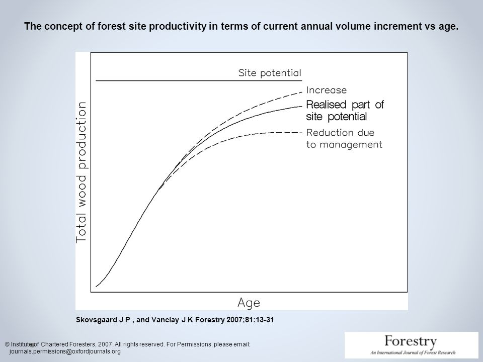 The concept of forest site productivity in terms of current annual volume increment vs age.
