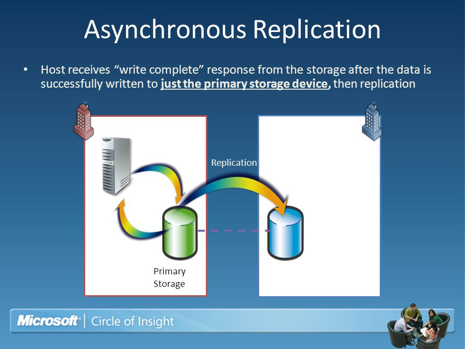 Seconda ry Storage Write Complet e Write Request Replication Asynchronous Replication Host receives write complete response from the storage after the