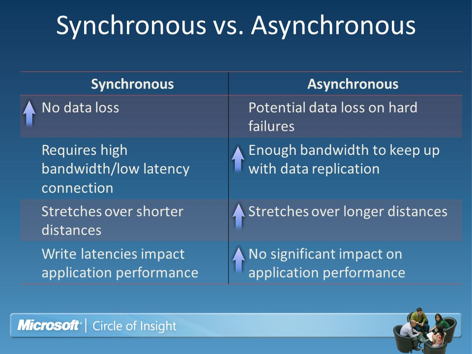Synchronous vs. Asynchronous SynchronousAsynchronous No data lossPotential data loss on hard failures Requires high bandwidth/low latency connection E