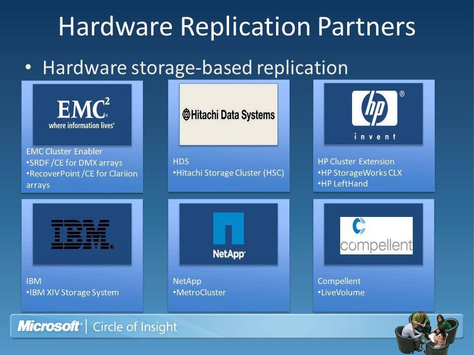 Hardware Replication Partners Hardware storage-based replication
