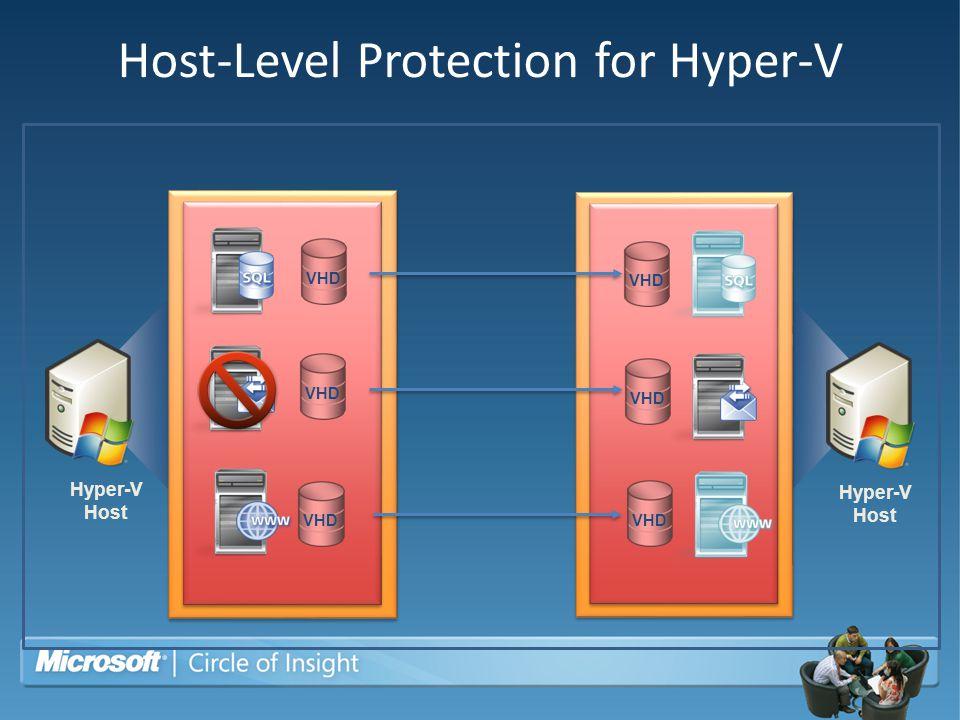 Host-Level Protection for Hyper-V Hyper-V Host VHD Hyper-V Host