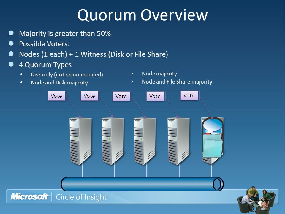 Quorum Overview Disk only (not recommended) Node and Disk majority Node majority Node and File Share majority Vote Majority is greater than 50% Possib