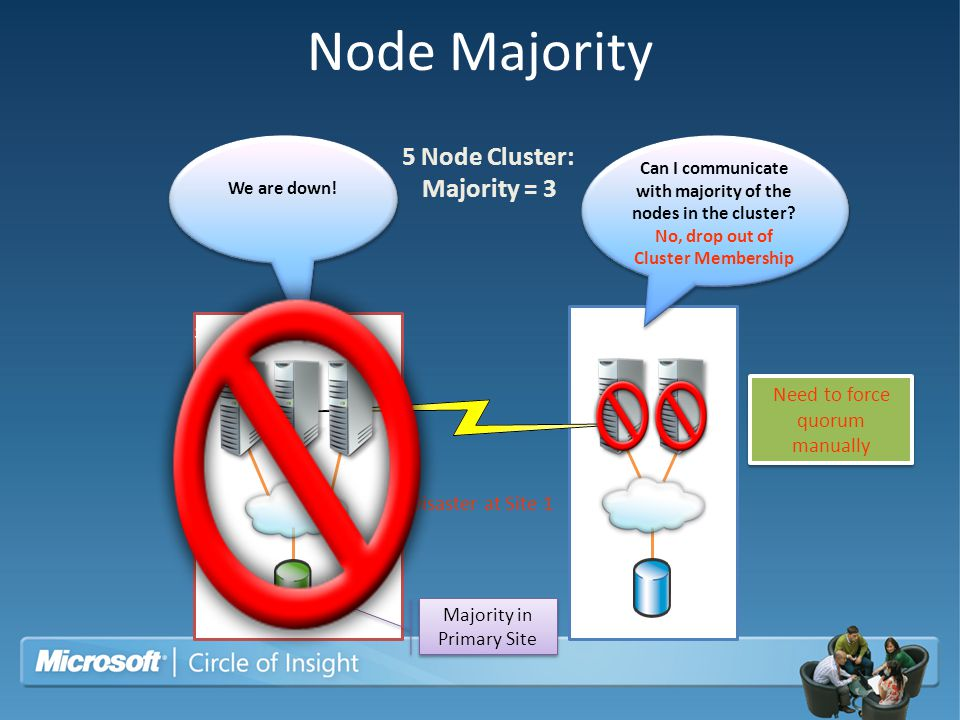 Node Majority Disaster at Site 1 Can I communicate with majority of the nodes in the cluster? No, drop out of Cluster Membership Can I communicate wit