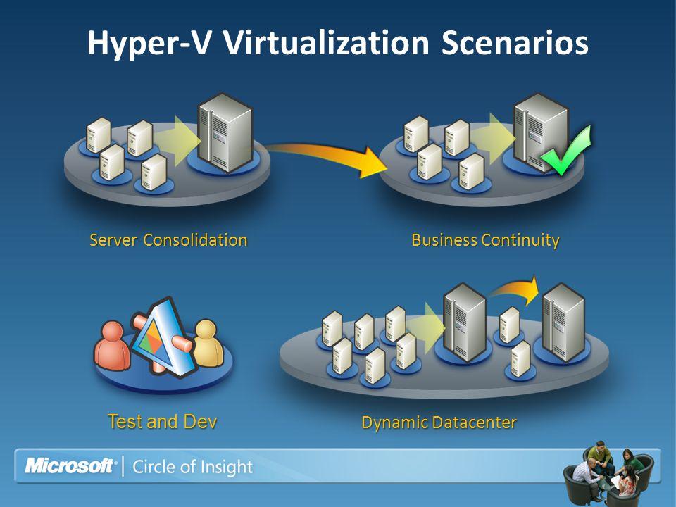 Hyper-V Virtualization Scenarios Business Continuity Dynamic Datacenter Server Consolidation Test and Dev