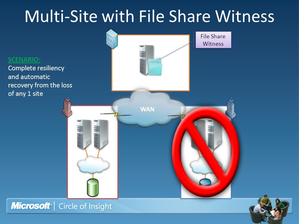 Multi-Site with File Share Witness Site ASite B Site C (branch office) SCENARIO: Complete resiliency and automatic recovery from the loss of any 1 sit