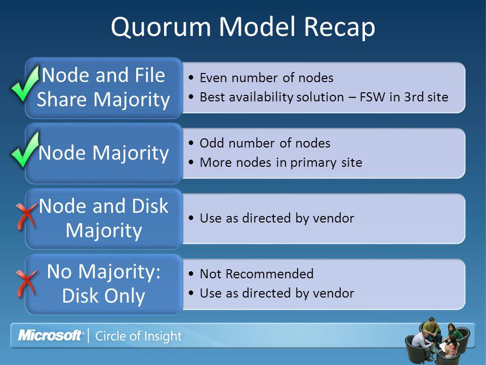 Quorum Model Recap Even number of nodes Best availability solution – FSW in 3rd site Node and File Share Majority Odd number of nodes More nodes in pr