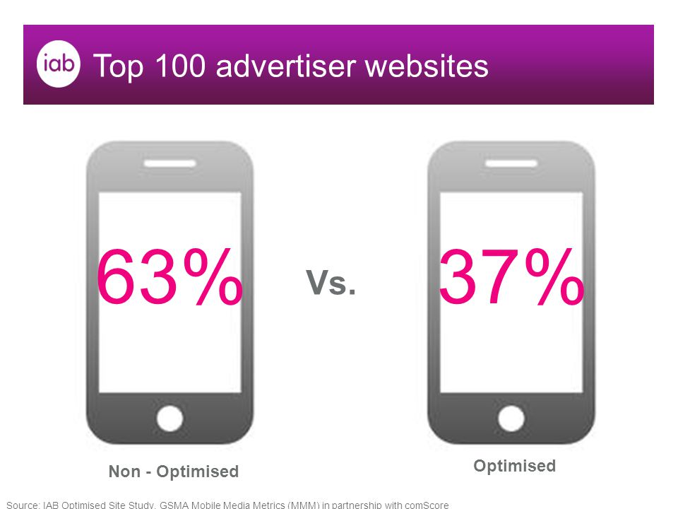 Top 100 advertiser websites 63%37% Vs.