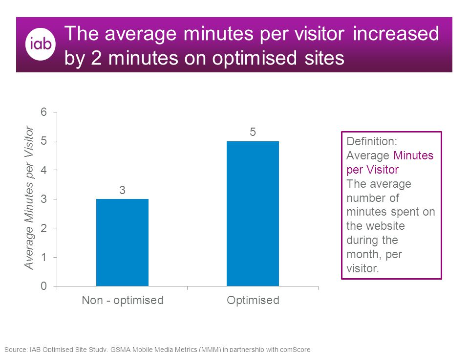 The average minutes per visitor increased by 2 minutes on optimised sites Definition: Average Minutes per Visitor The average number of minutes spent on the website during the month, per visitor.