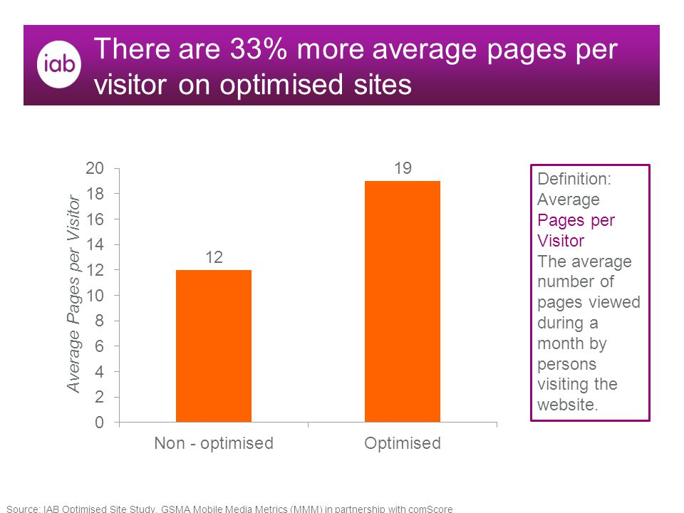There are 33% more average pages per visitor on optimised sites Definition: Average Pages per Visitor The average number of pages viewed during a month by persons visiting the website.