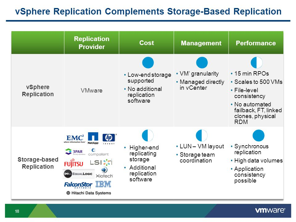 18 vSphere Replication Complements Storage-Based Replication