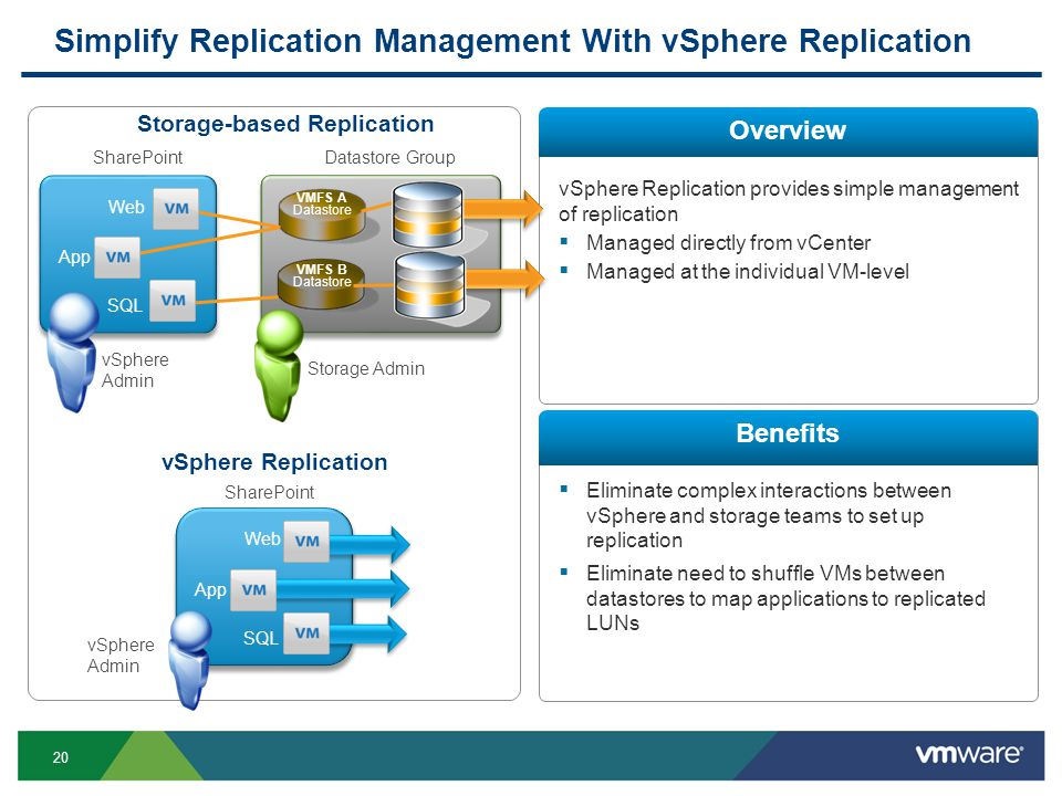 20 Simplify Replication Management With vSphere Replication Overview Benefits vSphere Replication provides simple management of replication Managed directly from vCenter Managed at the individual VM-level Eliminate complex interactions between vSphere and storage teams to set up replication Eliminate need to shuffle VMs between datastores to map applications to replicated LUNs Hub LUN 1 LUN 2 VMFS A Datastore Group Web SharePoint SQL App vSphere Replication Web SharePoint SQL App vSphere Admin Storage Admin vSphere Admin Storage-based Replication Datastore VMFS B Datastore