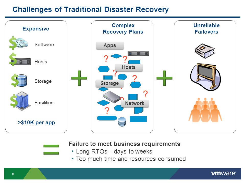 8 Challenges of Traditional Disaster Recovery Expensive Complex Recovery Plans .
