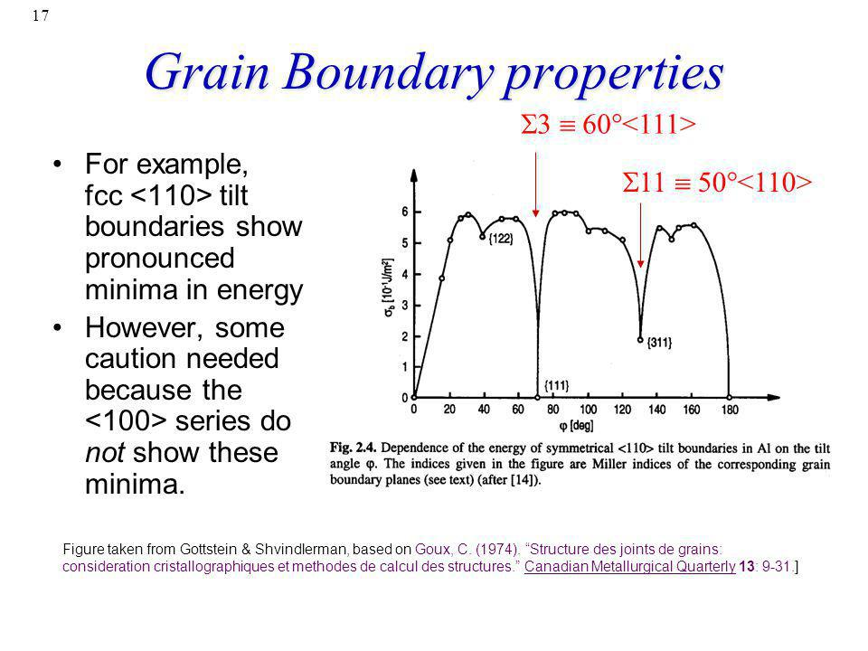 17 Grain Boundary properties Figure taken from Gottstein & Shvindlerman, based on Goux, C. (1974). Structure des joints de grains: consideration crist