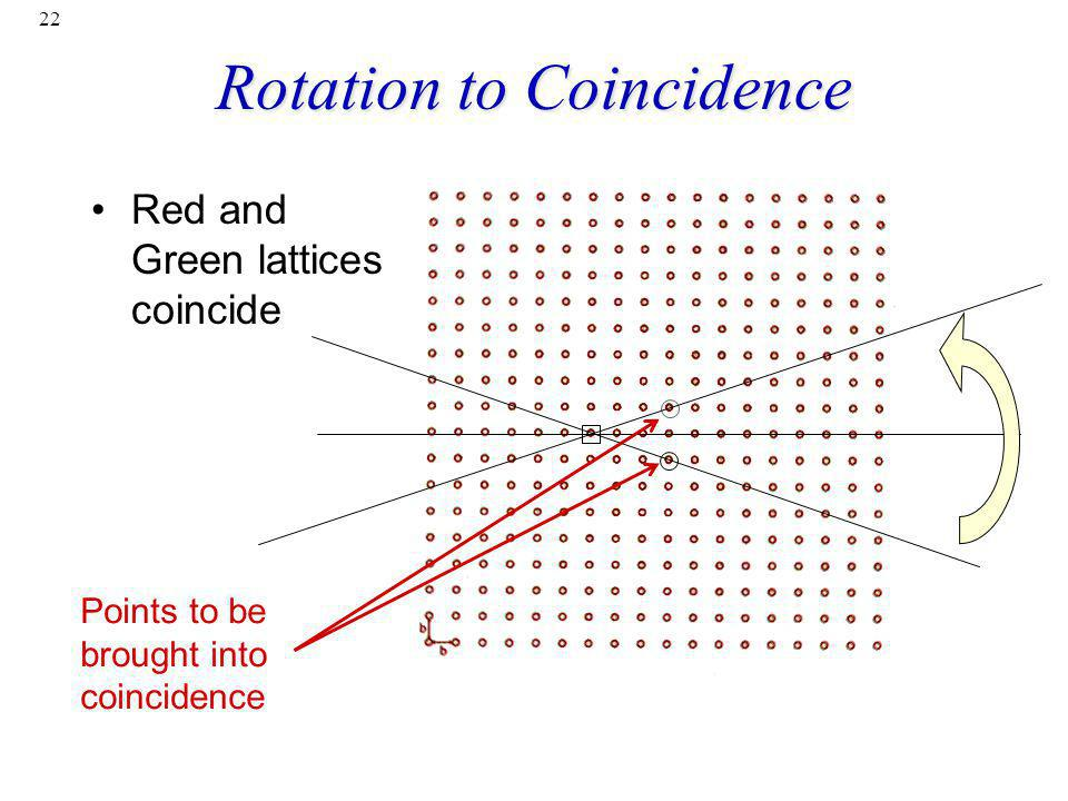 22 Rotation to Coincidence Red and Green lattices coincide Points to be brought into coincidence