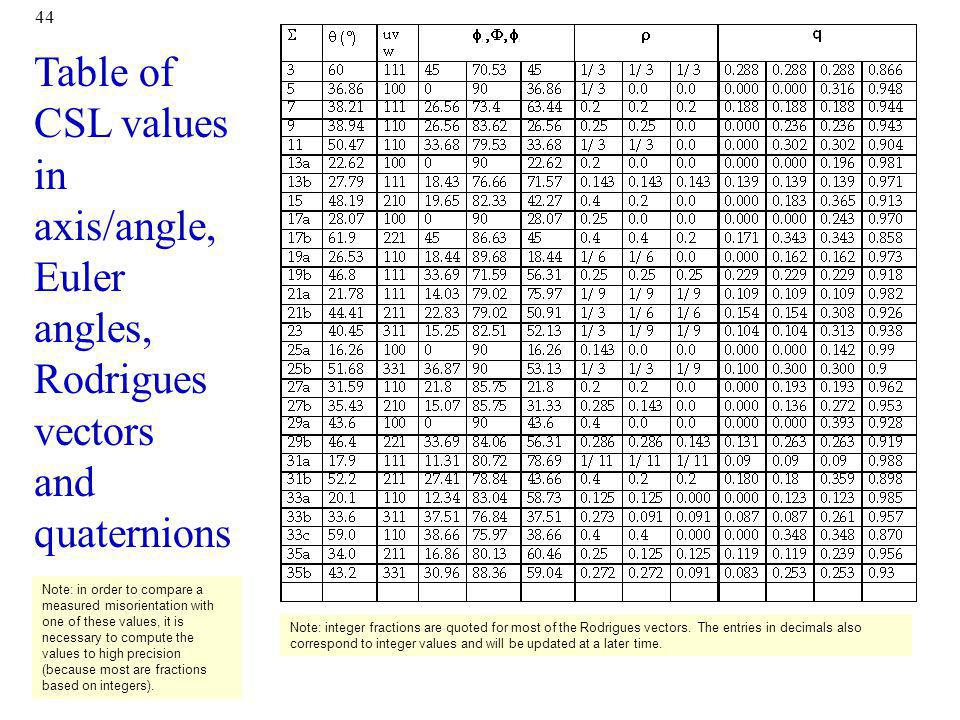 44 Table of CSL values in axis/angle, Euler angles, Rodrigues vectors and quaternions Note: in order to compare a measured misorientation with one of