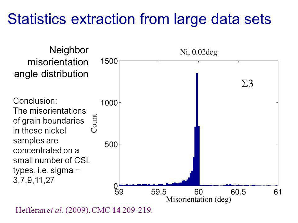 a Statistics extraction from large data sets Neighbor misorientation angle distribution b Conclusion: The misorientations of grain boundaries in these