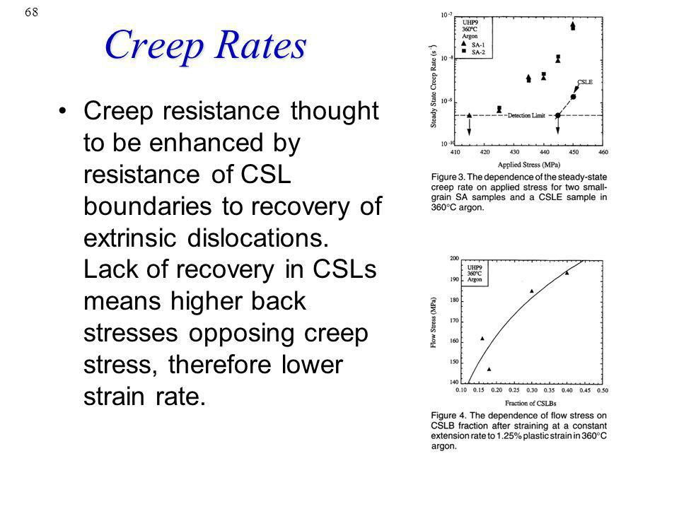 68 Creep Rates Creep resistance thought to be enhanced by resistance of CSL boundaries to recovery of extrinsic dislocations. Lack of recovery in CSLs