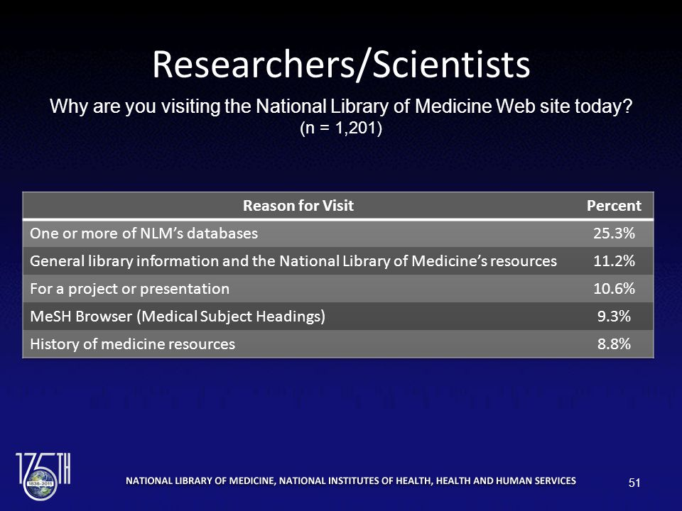 Researchers/Scientists Why are you visiting the National Library of Medicine Web site today.