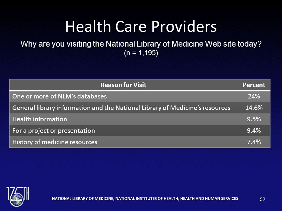 Health Care Providers Why are you visiting the National Library of Medicine Web site today? (n = 1,195) 52
