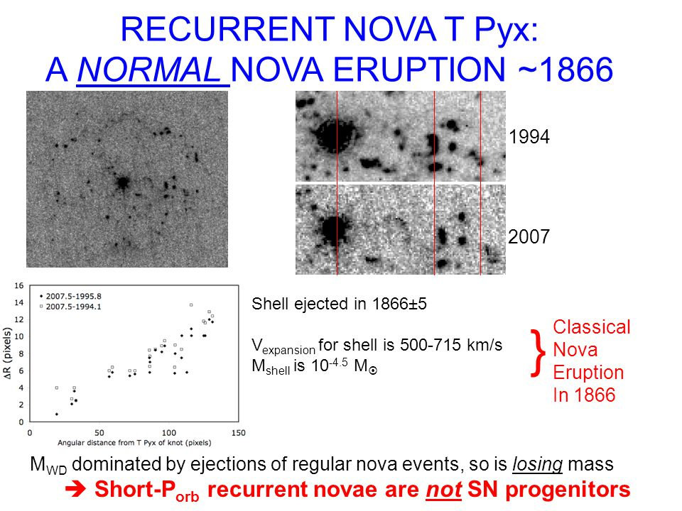 RECURRENT NOVA T Pyx: A NORMAL NOVA ERUPTION ~1866 Shell ejected in 1866±5 V expansion for shell is 500-715 km/s M shell is 10 -4.5 M } Classical Nova Eruption In 1866 1994 2007 M WD dominated by ejections of regular nova events, so is losing mass Short-P orb recurrent novae are not SN progenitors