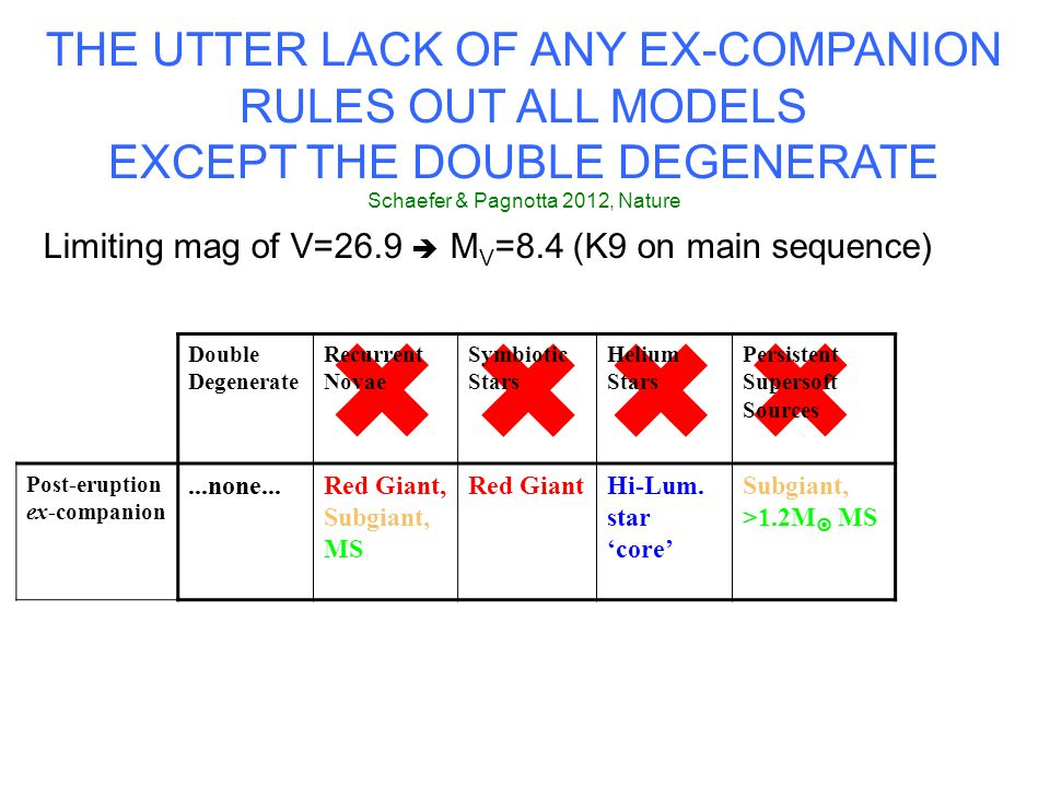 THE UTTER LACK OF ANY EX-COMPANION RULES OUT ALL MODELS EXCEPT THE DOUBLE DEGENERATE Schaefer & Pagnotta 2012, Nature Limiting mag of V=26.9 M V =8.4 (K9 on main sequence) Double Degenerate Recurrent Novae Symbiotic Stars Helium Stars Persistent Supersoft Sources Post-eruption ex-companion...none...Red Giant, Subgiant, MS Red GiantHi-Lum.