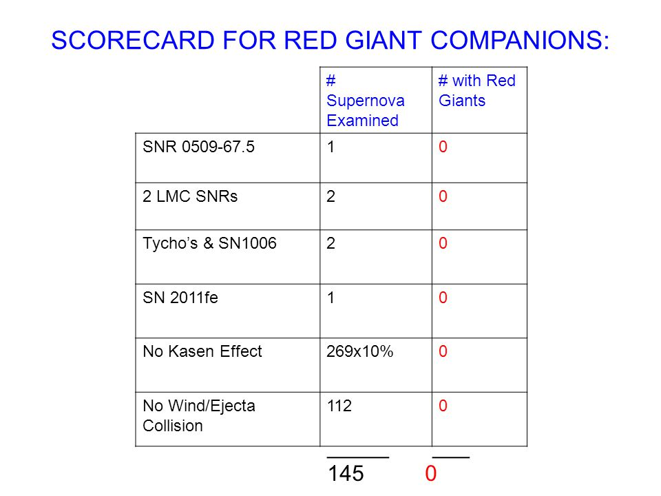 SCORECARD FOR RED GIANT COMPANIONS: # Supernova Examined # with Red Giants SNR 0509-67.510 2 LMC SNRs20 Tychos & SN100620 SN 2011fe10 No Kasen Effect2
