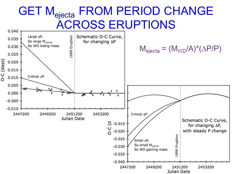 GET M ejecta FROM PERIOD CHANGE ACROSS ERUPTIONS M ejecta = (M WD /A)*( P/P)