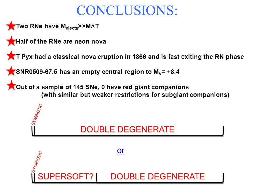 CONCLUSIONS: or SUPERSOFT? DOUBLE DEGENERATE SYMBIOTIC DOUBLE DEGENERATE SYMBIOTIC Two RNe have M ejecta >>M T Half of the RNe are neon nova T Pyx had