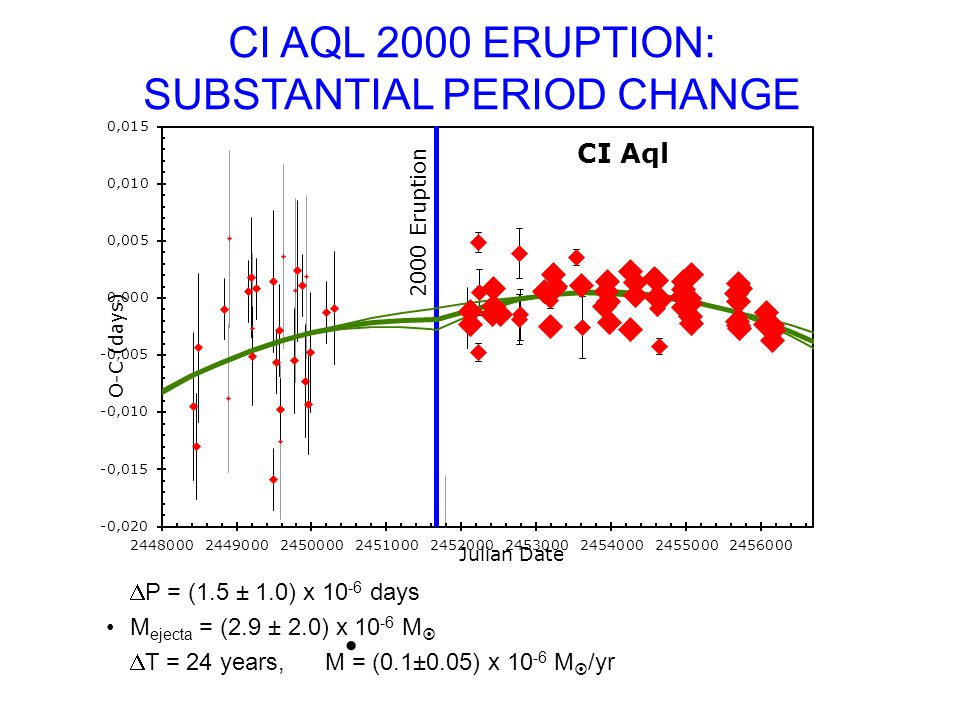 CI AQL 2000 ERUPTION: SUBSTANTIAL PERIOD CHANGE P = (1.5 ± 1.0) x 10 -6 days M ejecta = (2.9 ± 2.0) x 10 -6 M T = 24 years, M = (0.1±0.05) x 10 -6 M /