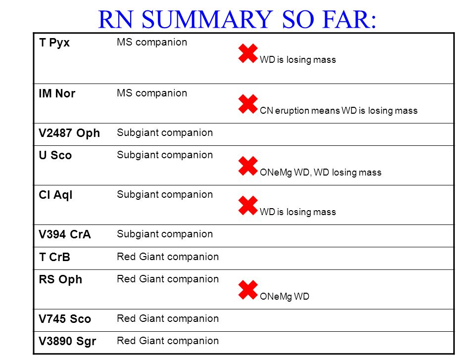 RN SUMMARY SO FAR: T Pyx MS companion WD is losing mass IM Nor MS companion CN eruption means WD is losing mass V2487 Oph Subgiant companion U Sco Subgiant companion ONeMg WD, WD losing mass CI Aql Subgiant companion WD is losing mass V394 CrA Subgiant companion T CrB Red Giant companion RS Oph Red Giant companion ONeMg WD V745 Sco Red Giant companion V3890 Sgr Red Giant companion