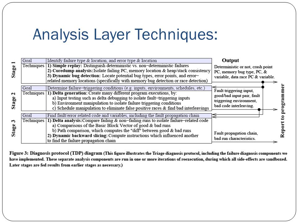 Analysis Layer Techniques: