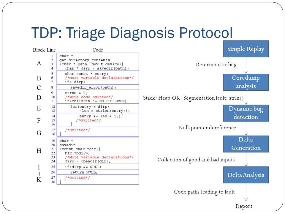 TDP: Triage Diagnosis Protocol Simple Replay Coredump analysis Dynamic bug detection Delta Generation Delta Analysis Deterministic bugStack/Heap OK.