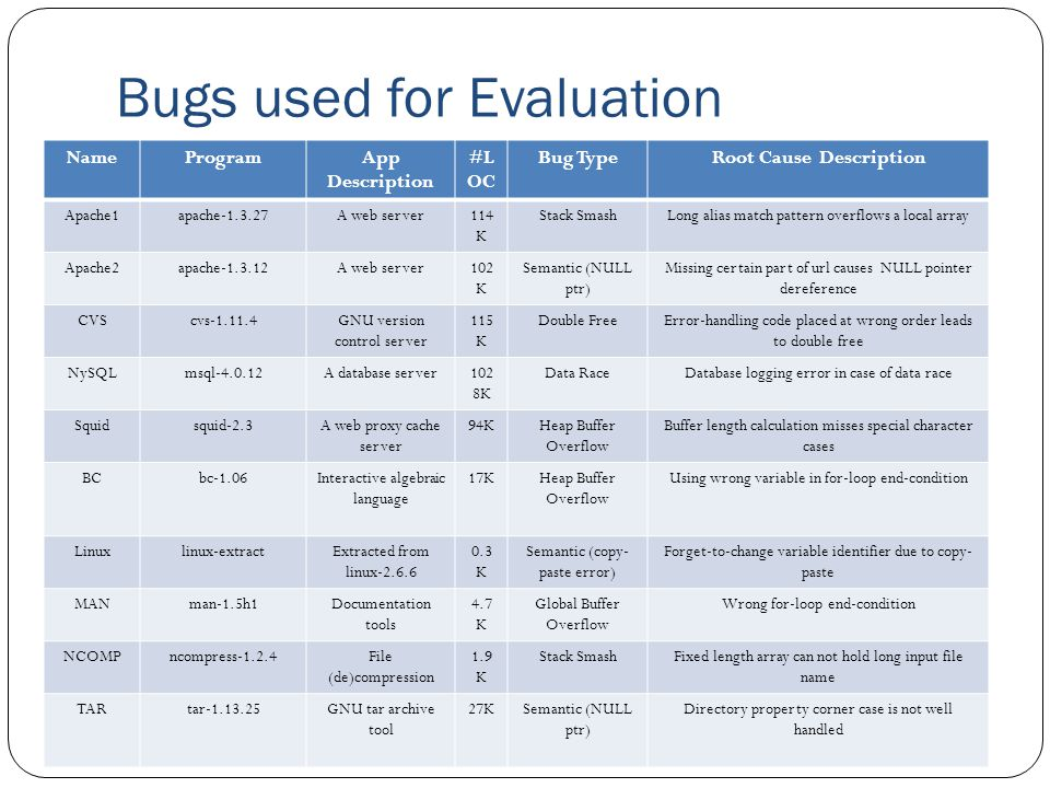 Bugs used for Evaluation NameProgramApp Description #L OC Bug TypeRoot Cause Description Apache1apache-1.3.27A web server114 K Stack SmashLong alias match pattern overflows a local array Apache2apache-1.3.12A web server102 K Semantic (NULL ptr) Missing certain part of url causes NULL pointer dereference CVScvs-1.11.4GNU version control server 115 K Double FreeError-handling code placed at wrong order leads to double free NySQLmsql-4.0.12A database server102 8K Data RaceDatabase logging error in case of data race Squidsquid-2.3A web proxy cache server 94KHeap Buffer Overflow Buffer length calculation misses special character cases BCbc-1.06Interactive algebraic language 17KHeap Buffer Overflow Using wrong variable in for-loop end-condition Linuxlinux-extractExtracted from linux-2.6.6 0.3 K Semantic (copy- paste error) Forget-to-change variable identifier due to copy- paste MANman-1.5h1Documentation tools 4.7 K Global Buffer Overflow Wrong for-loop end-condition NCOMPncompress-1.2.4File (de)compression 1.9 K Stack SmashFixed length array can not hold long input file name TARtar-1.13.25GNU tar archive tool 27KSemantic (NULL ptr) Directory property corner case is not well handled