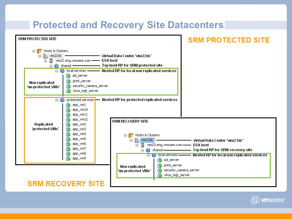 SRM PROTECTED SITE SRM RECOVERY SITE Protected and Recovery Site Datacenters