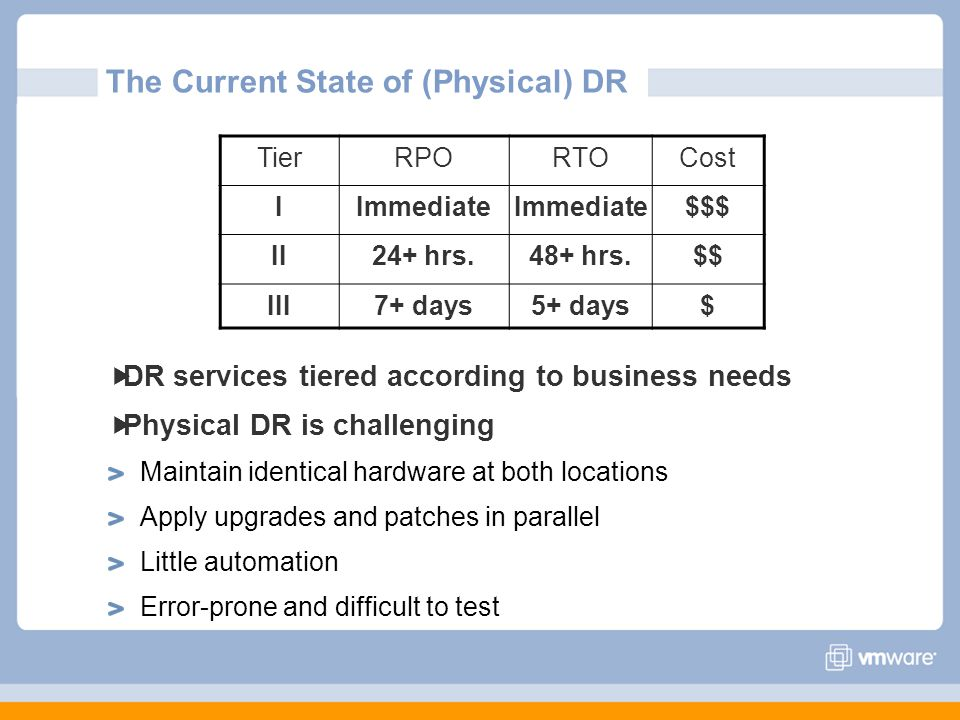 The Current State of (Physical) DR DR services tiered according to business needs Physical DR is challenging Maintain identical hardware at both locat
