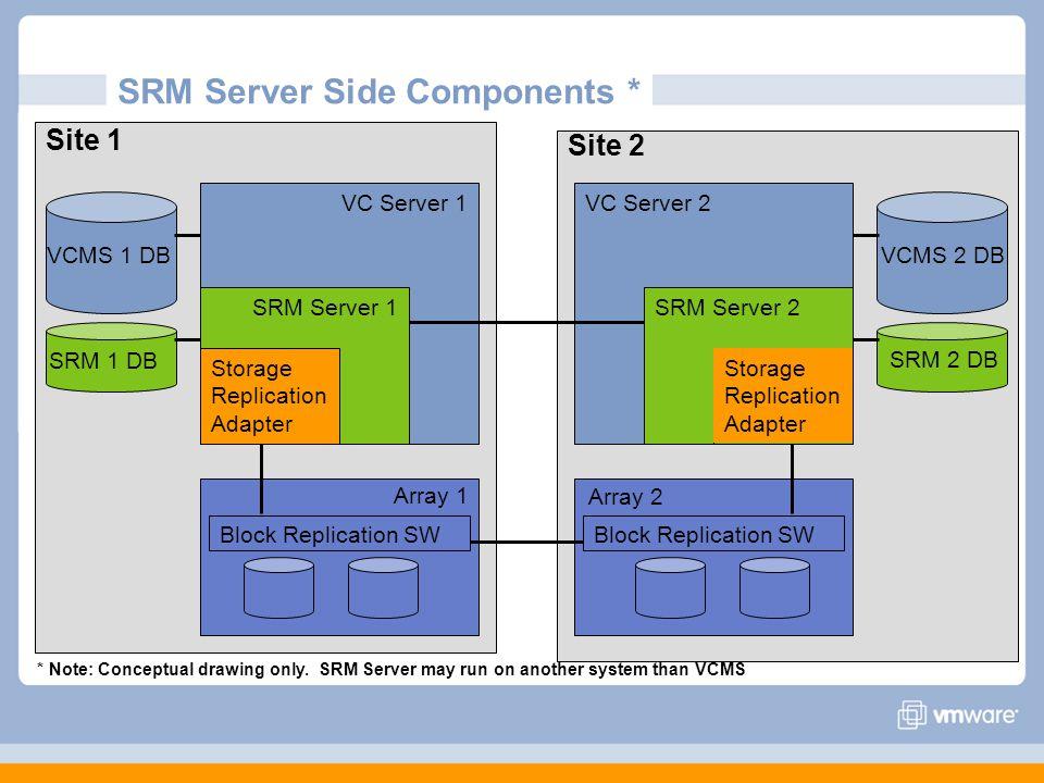 SRM Server Side Components * Site 1 VC Server 1 SRM Server 1 Storage Replication Adapter SRM 1 DB VCMS 1 DB Block Replication SW Site 2 VC Server 2 SRM Server 2 Storage Replication Adapter SRM 2 DB VCMS 2 DB Block Replication SW Array 1 Array 2 * Note: Conceptual drawing only.