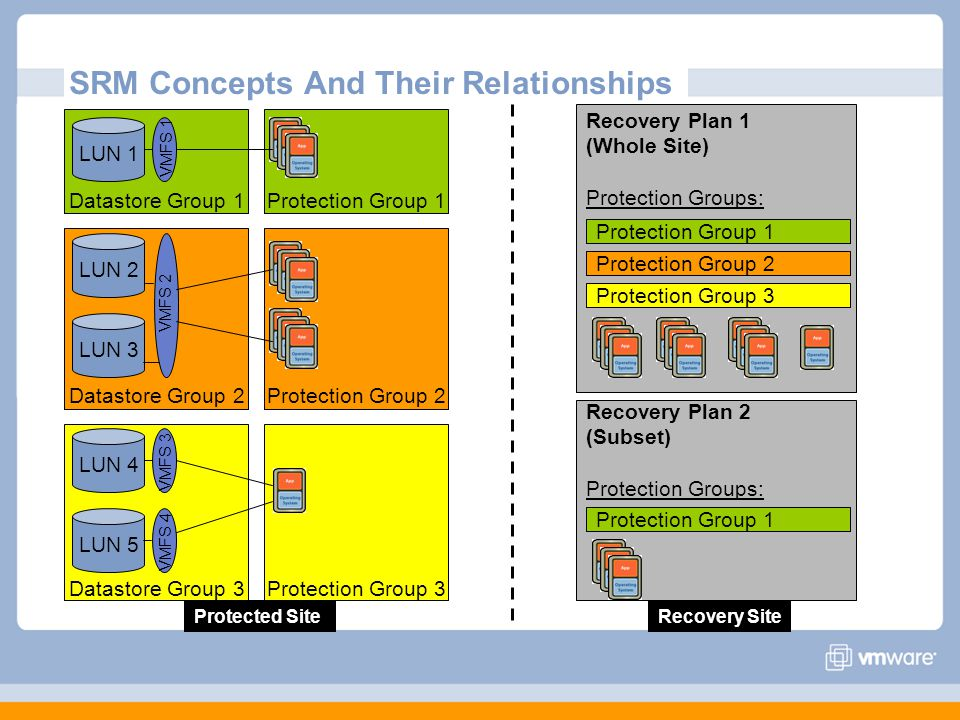 SRM Concepts And Their Relationships Protection Group 3 Protection Group 2 Protection Group 1 Datastore Group 3 Datastore Group 2 Datastore Group 1 LU