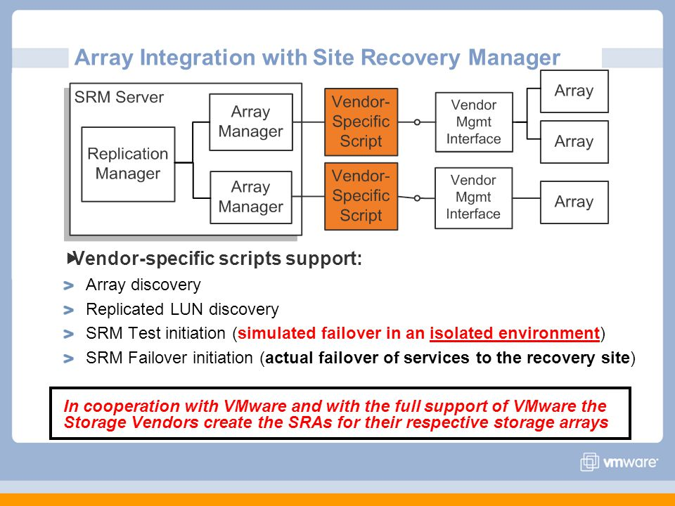 Array Integration with Site Recovery Manager Vendor-specific scripts support: Array discovery Replicated LUN discovery SRM Test initiation (simulated