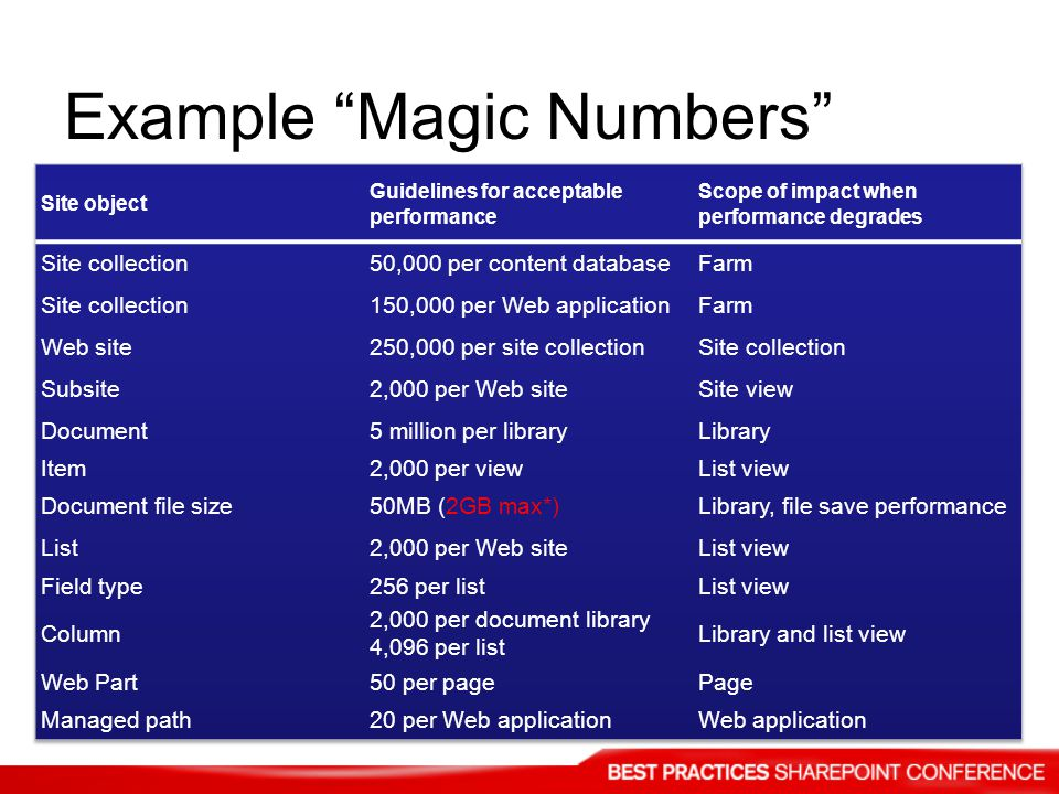 Example Magic Numbers