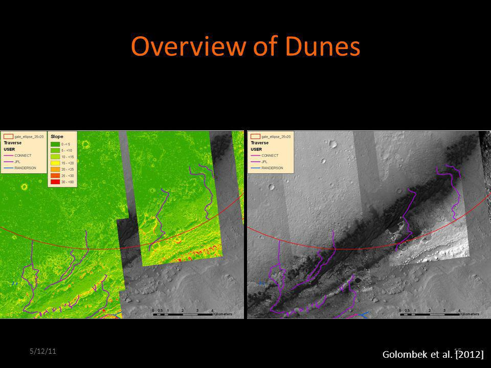 Overview of Dunes 5/12/1115 Golombek et al. [2012]