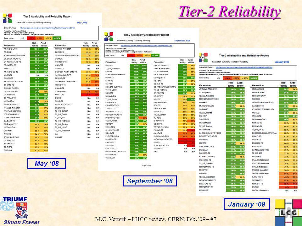 M.C. Vetterli – LHCC review, CERN; Feb.09 – #7 Simon Fraser Tier-2 Reliability September 08 May 08 January 09