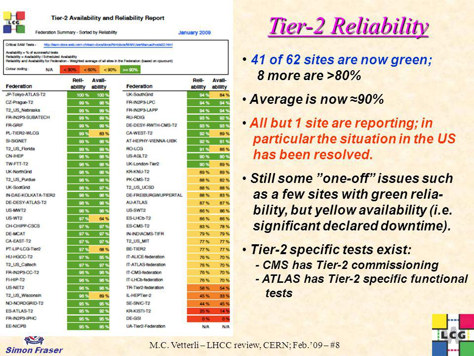 M.C. Vetterli – LHCC review, CERN; Feb.09 – #8 Simon Fraser Tier-2 Reliability 41 of 62 sites are now green; 8 more are >80% Average is now 90% All bu