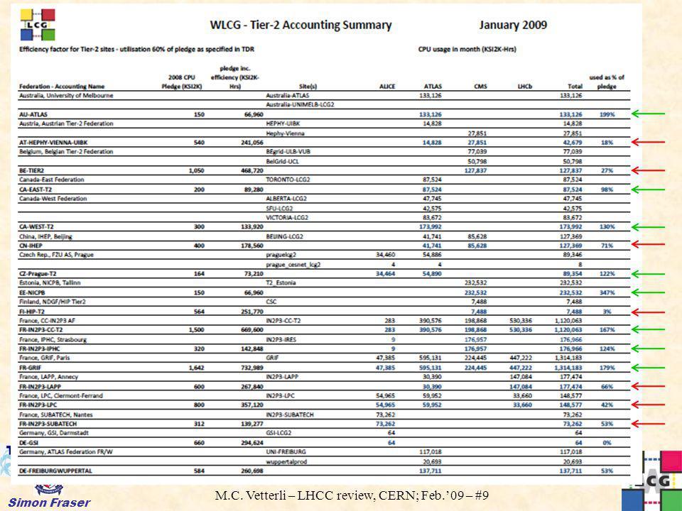 M.C. Vetterli – LHCC review, CERN; Feb.09 – #9 Simon Fraser