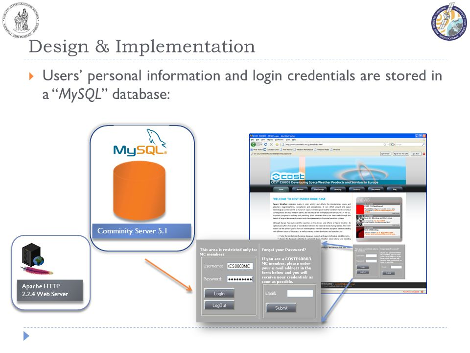 Design & Implementation Users personal information and login credentials are stored in a MySQL database: Apache HTTP 2.2.4 Web Server Apache HTTP 2.2.4 Web Server Comminity Server 5.1