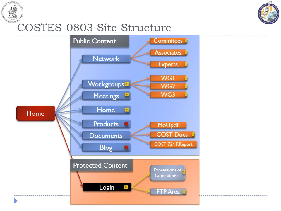 COSTES 0803 Site Structure Commitees Associates Experts WG1 WG2 WG3 MoUpdf Home Meetings Workgroups Network Home Documents Products Blog Public Conten