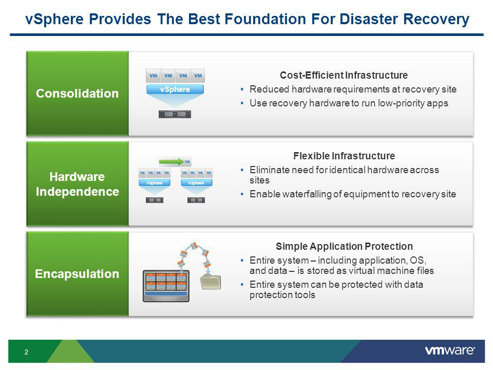 2 vSphere Provides The Best Foundation For Disaster Recovery Flexible Infrastructure Eliminate need for identical hardware across sites Enable waterfalling of equipment to recovery site Simple Application Protection Entire system – including application, OS, and data – is stored as virtual machine files Entire system can be protected with data protection tools Cost-Efficient Infrastructure Reduced hardware requirements at recovery site Use recovery hardware to run low-priority apps Encapsulation Consolidation Hardware Independence vSphere