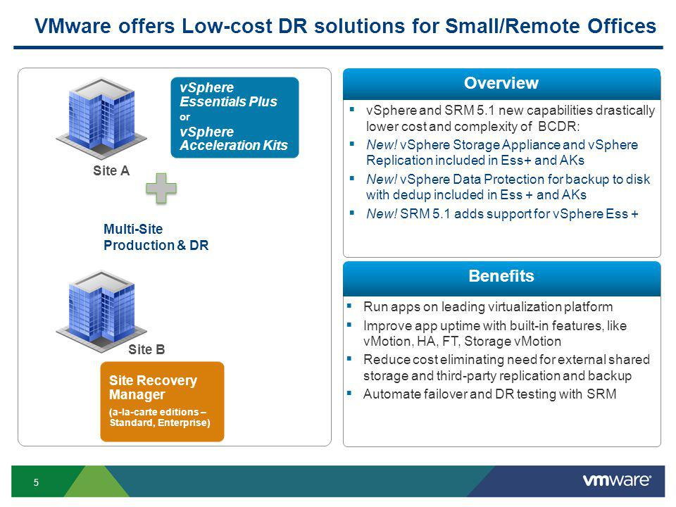 5 VMware offers Low-cost DR solutions for Small/Remote Offices vSphere Essentials Plus or vSphere Acceleration Kits Site Recovery Manager (a-la-carte